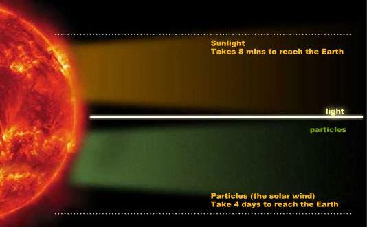 speed-of-light-sun-to-earth